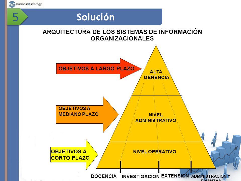Solución 5 5 ARQUITECTURA DE LOS SISTEMAS DE INFORMACIÓN ORGANIZACIONALES DOCENCIA INVESTIGACION EXTENSION ADMINISTRACION Y FINANZAS NIVEL ADMINISTRATIVO NIVEL OPERATIVO OBJETIVOS A LARGO PLAZO OBJETIVOS A CORTO PLAZO OBJETIVOS A MEDIANO PLAZO ALTA GERENCIA