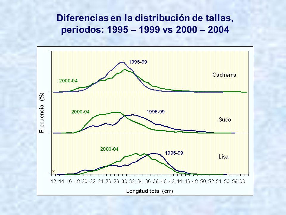Recursos potenciales Bagre con faja Estructura de tallas, 2000 - 2005 Desembarques