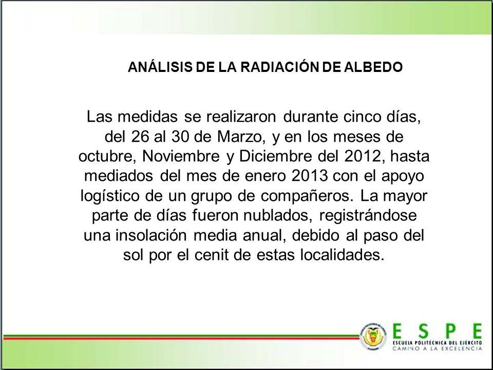 Las medidas se realizaron durante cinco días, del 26 al 30 de Marzo, y en los meses de octubre, Noviembre y Diciembre del 2012, hasta mediados del mes de enero 2013 con el apoyo logístico de un grupo de compañeros.