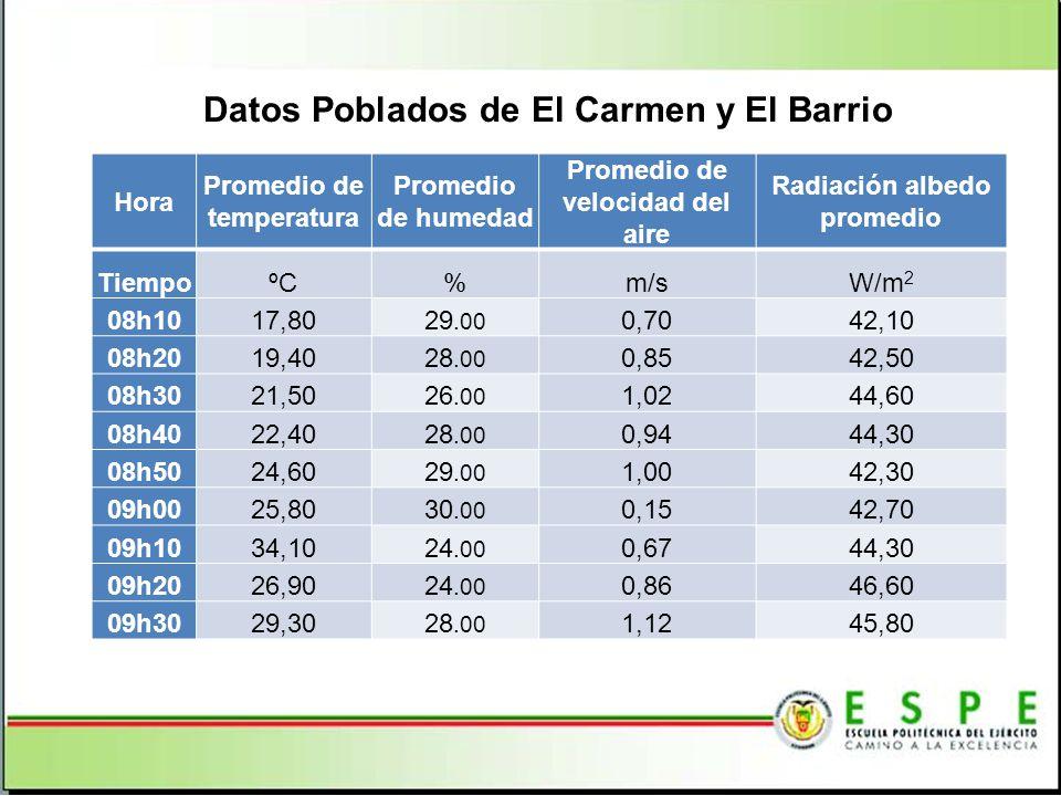 Datos Poblados de El Carmen y El Barrio Hora Promedio de temperatura Promedio de humedad Promedio de velocidad del aire Radiación albedo promedio TiempoºC%m/sW/m 2 08h1017,8029.00 0,7042,10 08h2019,4028.00 0,8542,50 08h3021,5026.00 1,0244,60 08h4022,4028.00 0,9444,30 08h5024,6029.00 1,0042,30 09h0025,8030.00 0,1542,70 09h1034,1024.00 0,6744,30 09h2026,9024.00 0,8646,60 09h3029,3028.00 1,1245,80