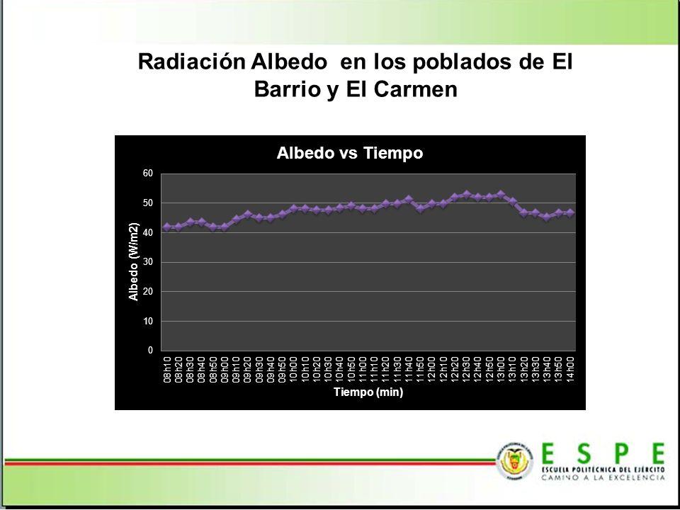 Radiación Albedo en los poblados de El Barrio y El Carmen