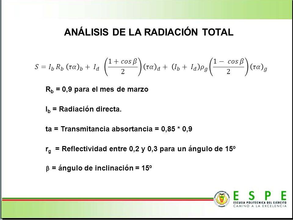 ANÁLISIS DE LA RADIACIÓN TOTAL R b = 0,9 para el mes de marzo I b = Radiación directa.