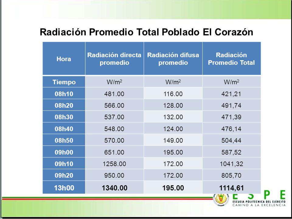 Radiación Promedio Total Poblado El Corazón Hora Radiación directa promedio Radiación difusa promedio Radiación Promedio Total TiempoW/m 2 08h10481.00116.00421,21 08h20566.00128.00491,74 08h30537.00132.00471,39 08h40548.00124.00476,14 08h50570.00149.00504,44 09h00651.00195.00587,52 09h101258.00172.001041,32 09h20950.00172.00805,70 13h001340.00195.001114,61