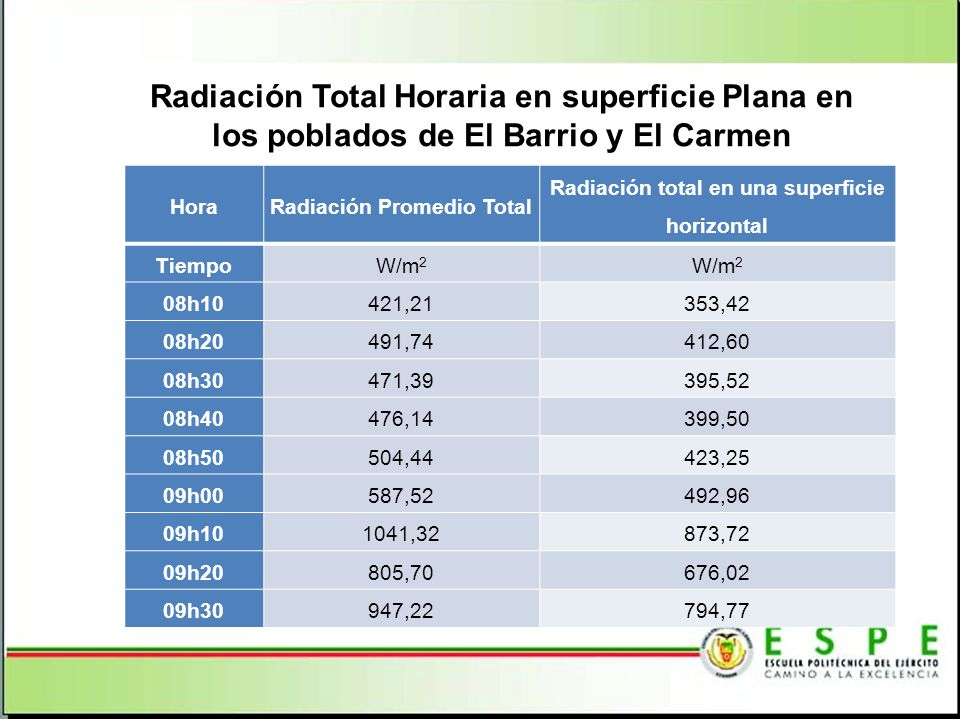 Radiación Total Horaria en superficie Plana en los poblados de El Barrio y El Carmen HoraRadiación Promedio Total Radiación total en una superficie horizontal TiempoW/m 2 08h10421,21353,42 08h20491,74412,60 08h30471,39395,52 08h40476,14399,50 08h50504,44423,25 09h00587,52492,96 09h101041,32873,72 09h20805,70676,02 09h30947,22794,77