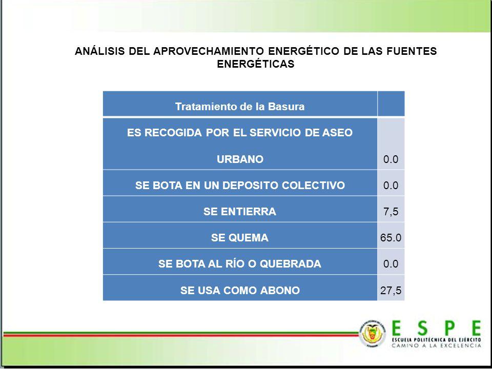 ANÁLISIS DEL APROVECHAMIENTO ENERGÉTICO DE LAS FUENTES ENERGÉTICAS Tratamiento de la Basura ES RECOGIDA POR EL SERVICIO DE ASEO URBANO0.0 SE BOTA EN UN DEPOSITO COLECTIVO0.0 SE ENTIERRA7,5 SE QUEMA65.0 SE BOTA AL RÍO O QUEBRADA0.0 SE USA COMO ABONO27,5