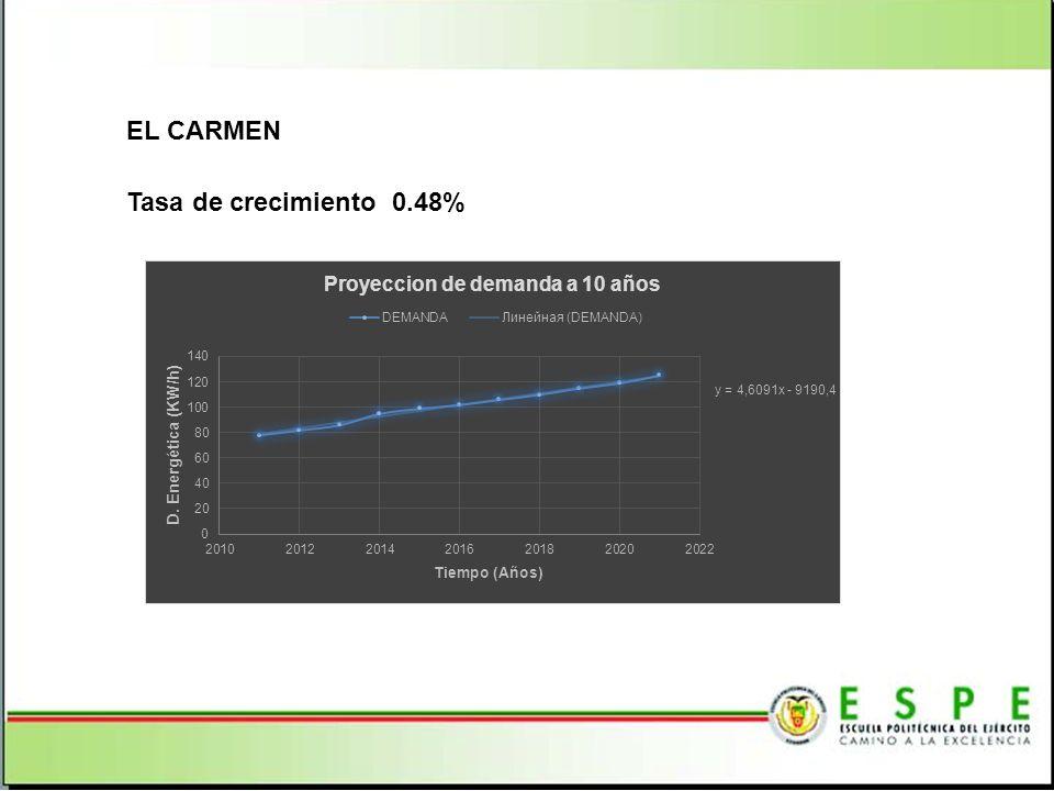 EL CARMEN Tasa de crecimiento 0.48%