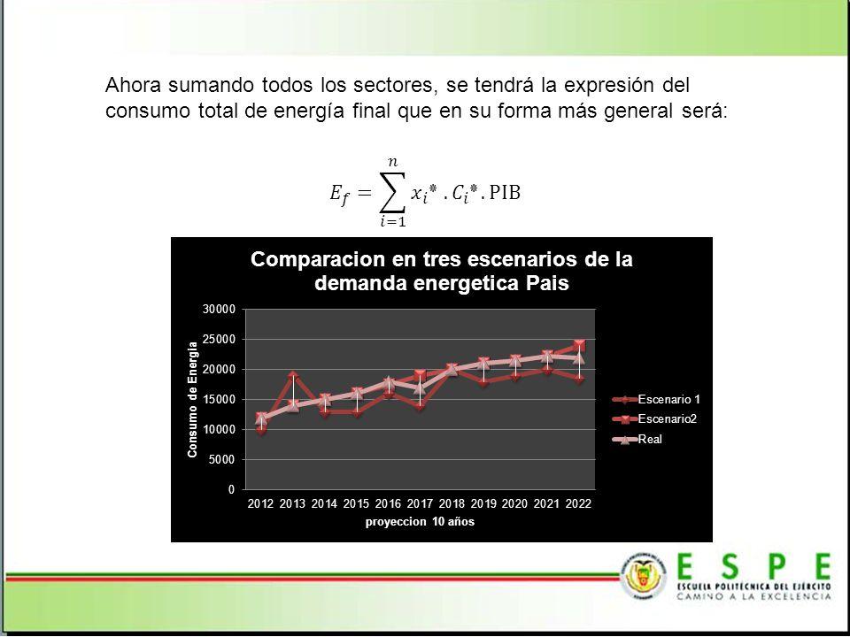 Ahora sumando todos los sectores, se tendrá la expresión del consumo total de energía final que en su forma más general será:
