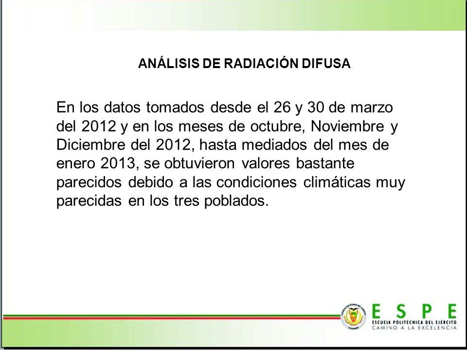 ANÁLISIS DE LA RADIACIÓN TOTAL EN UNA SUPERFICIE HORIZONTAL Radiación global máxima para cielo muy limpio Radiación global mínima para zona industrial Radiación global media Q S = 30º