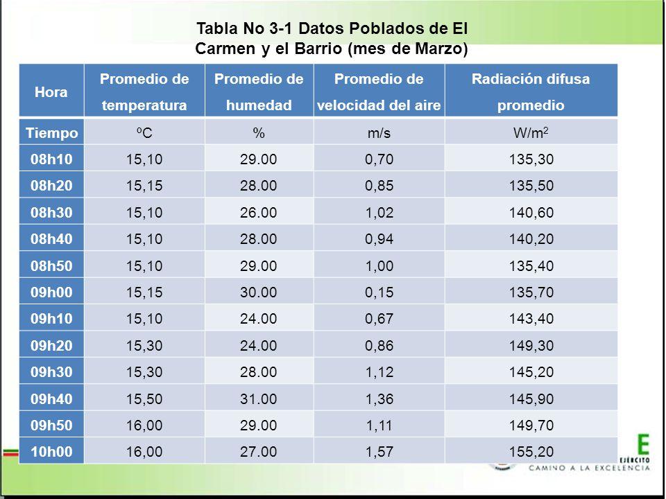 Tabla No 3 1 Datos Poblados de El Carmen y el Barrio (mes de Marzo) Hora Promedio de temperatura Promedio de humedad Promedio de velocidad del aire Radiación difusa promedio TiempoºC%m/sW/m 2 08h1015,1029.000,70135,30 08h2015,1528.000,85135,50 08h3015,1026.001,02140,60 08h4015,1028.000,94140,20 08h5015,1029.001,00135,40 09h0015,1530.000,15135,70 09h1015,1024.000,67143,40 09h2015,3024.000,86149,30 09h3015,3028.001,12145,20 09h4015,5031.001,36145,90 09h5016,0029.001,11149,70 10h0016,0027.001,57155,20