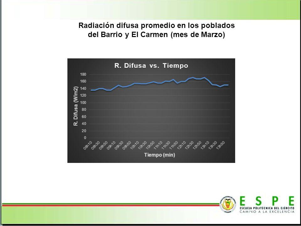 Radiación difusa promedio en los poblados del Barrio y El Carmen (mes de Marzo)