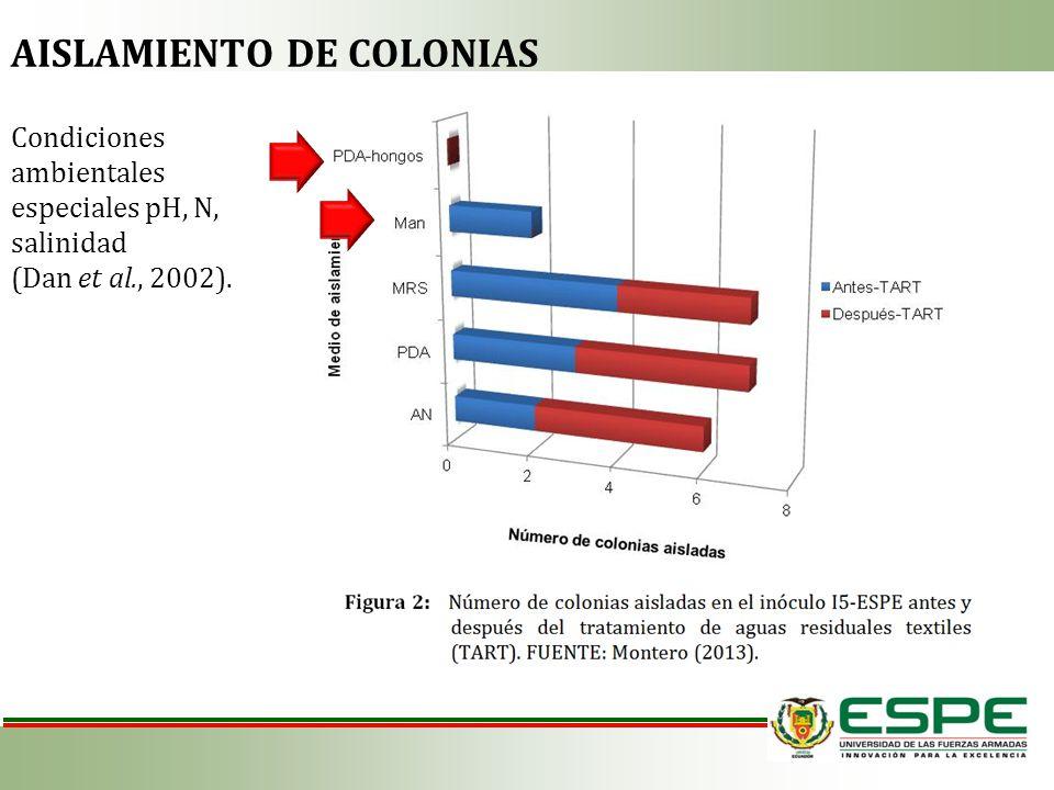 Condiciones ambientales especiales pH, N, salinidad (Dan et al., 2002). AISLAMIENTO DE COLONIAS