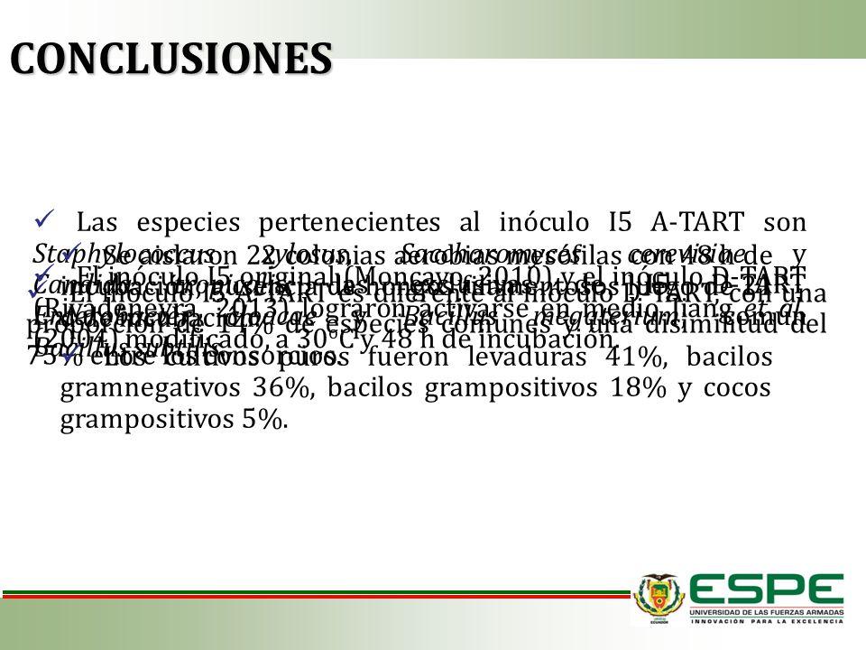El inóculo I5 A-TART es diferente al inóculo D-TART, con una proporción de 14% de especies comunes y una disimilitud del 75% entre los consorcios. CON