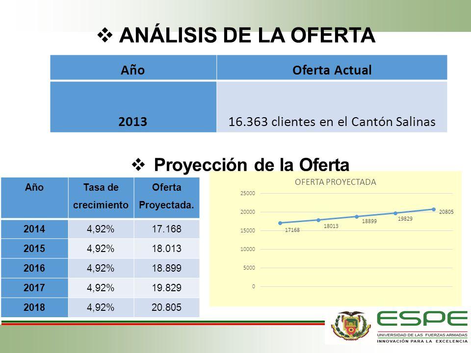 ANÁLISIS DE LA OFERTA AñoOferta Actual 2013 16.363 clientes en el Cantón Salinas Año Tasa de crecimiento Oferta Proyectada. 20144,92%17.168 20154,92%1
