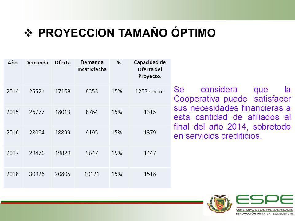 PROYECCION TAMAÑO ÓPTIMO AñoDemandaOfertaDemanda Insatisfecha %Capacidad de Oferta del Proyecto. 20142552117168835315%1253 socios 20152677718013876415
