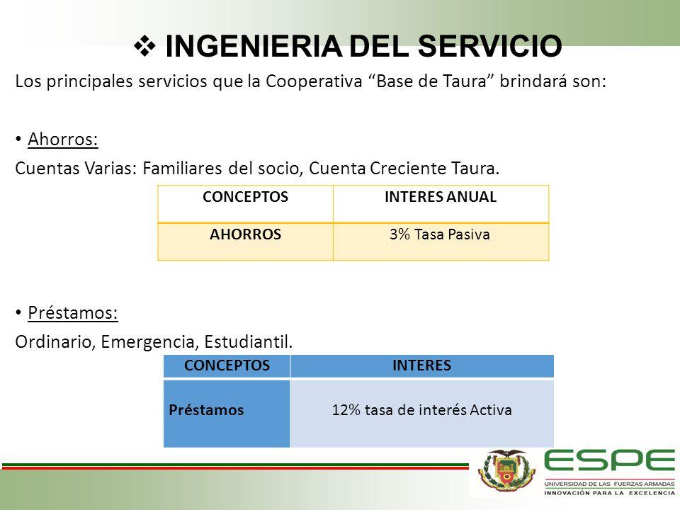 INGENIERIA DEL SERVICIO Los principales servicios que la Cooperativa Base de Taura brindará son: Ahorros: Cuentas Varias: Familiares del socio, Cuenta