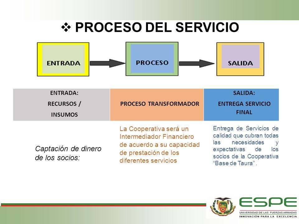 PROCESO DEL SERVICIO ENTRADA: RECURSOS / INSUMOS PROCESO TRANSFORMADOR SALIDA: ENTREGA SERVICIO FINAL Captación de dinero de los socios: La Cooperativ