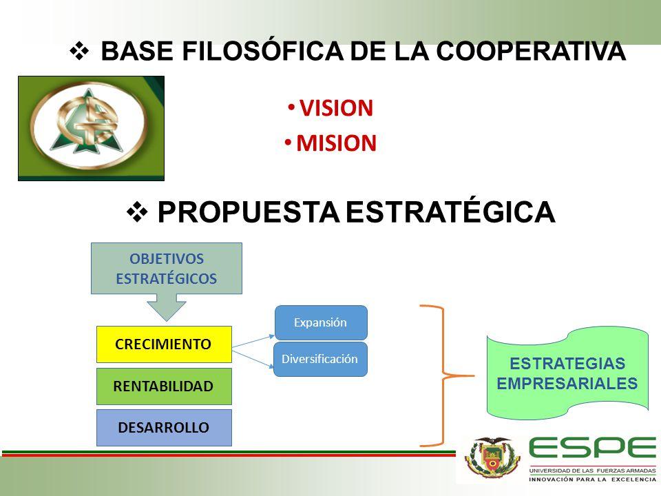 BASE FILOSÓFICA DE LA COOPERATIVA VISION MISION PROPUESTA ESTRATÉGICA OBJETIVOS ESTRATÉGICOS CRECIMIENTO RENTABILIDAD DESARROLLO Expansión Diversifica