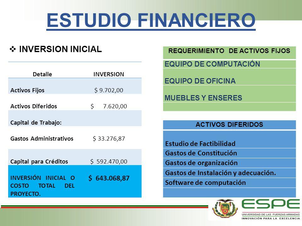 ESTUDIO FINANCIERO INVERSION INICIAL Detalle INVERSION Activos Fijos $ 9.702,00 Activos Diferidos $ 7.620,00 Capital de Trabajo: Gastos Administrativo