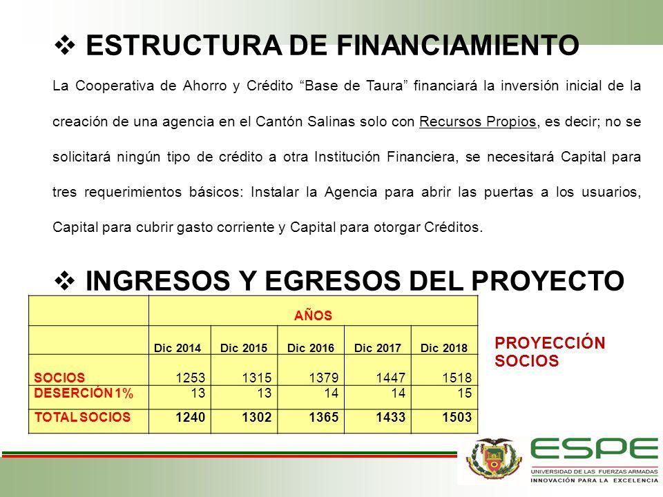 ESTRUCTURA DE FINANCIAMIENTO La Cooperativa de Ahorro y Crédito Base de Taura financiará la inversión inicial de la creación de una agencia en el Cant