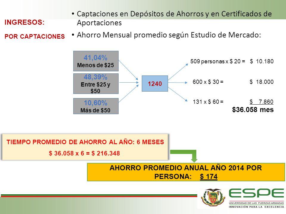 INGRESOS: POR CAPTACIONES Captaciones en Depósitos de Ahorros y en Certificados de Aportaciones Ahorro Mensual promedio según Estudio de Mercado: 41,0