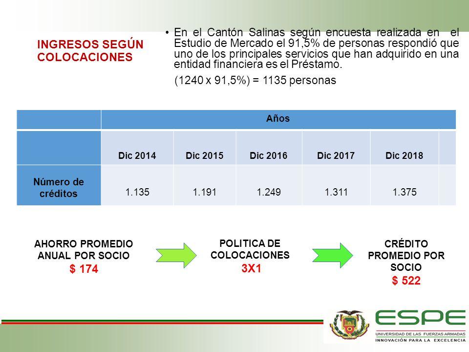 INGRESOS SEGÚN COLOCACIONES En el Cantón Salinas según encuesta realizada en el Estudio de Mercado el 91,5% de personas respondió que uno de los princ