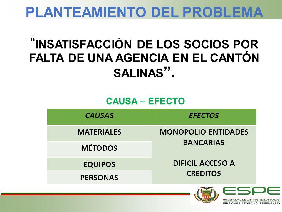 PLANTEAMIENTO DEL PROBLEMA INSATISFACCIÓN DE LOS SOCIOS POR FALTA DE UNA AGENCIA EN EL CANTÓN SALINAS. CAUSA – EFECTO CAUSASEFECTOS MATERIALESMONOPOLI