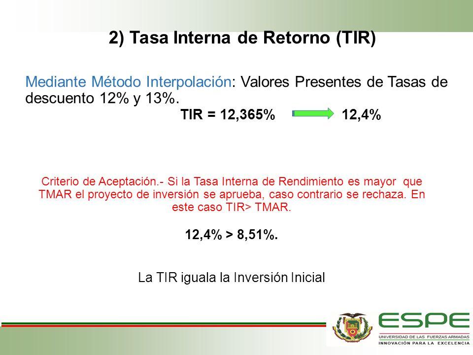 Mediante Método Interpolación: Valores Presentes de Tasas de descuento 12% y 13%. TIR = 12,365% 12,4% Criterio de Aceptación.- Si la Tasa Interna de R