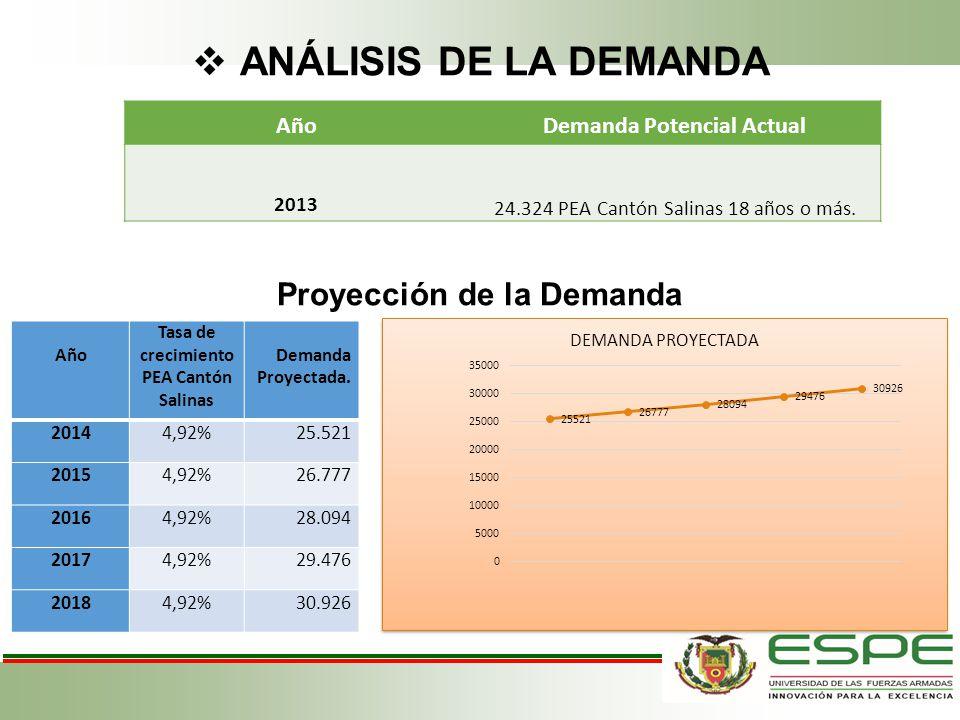 ANÁLISIS DE LA DEMANDA AñoDemanda Potencial Actual 2013 24.324 PEA Cantón Salinas 18 años o más. Proyección de la Demanda Año Tasa de crecimiento PEA