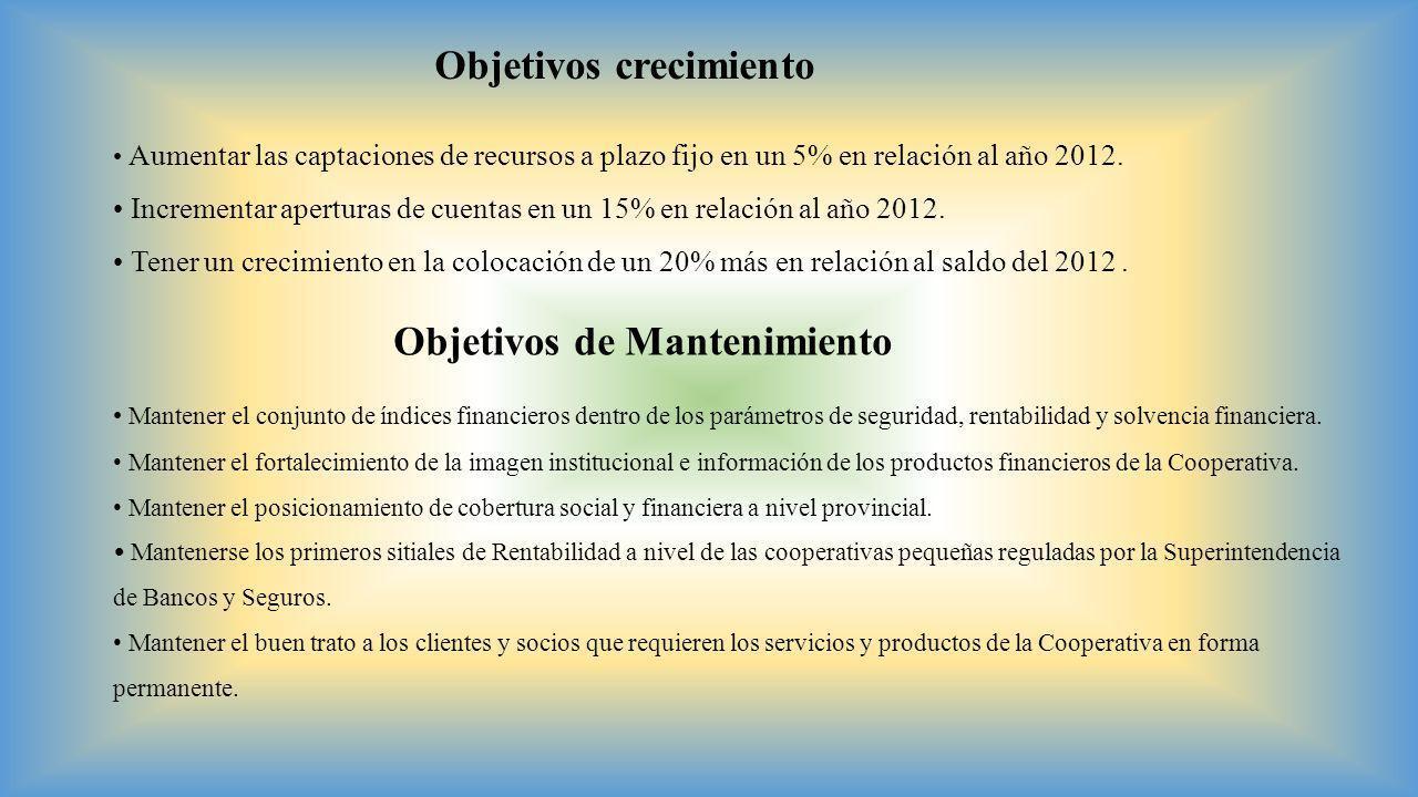 Objetivos crecimiento Aumentar las captaciones de recursos a plazo fijo en un 5% en relación al año 2012. Incrementar aperturas de cuentas en un 15% e