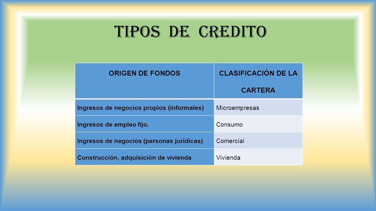 TIPOS DE CREDITO ORIGEN DE FONDOS CLASIFICACIÓN DE LA CARTERA Ingresos de negocios propios (informales)Microempresas Ingresos de empleo fijo.Consumo I