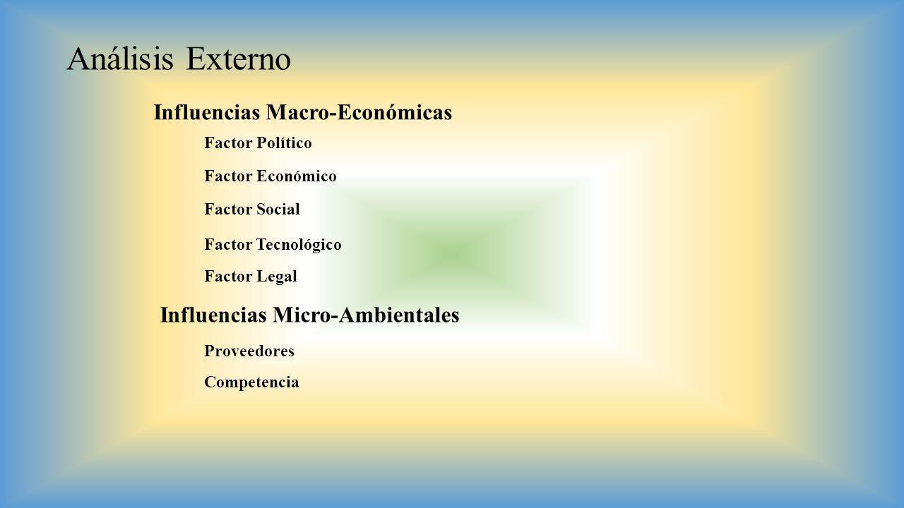 Análisis Externo Influencias Macro-Económicas Factor Político Factor Económico Factor Social Factor Tecnológico Factor Legal Influencias Micro-Ambient