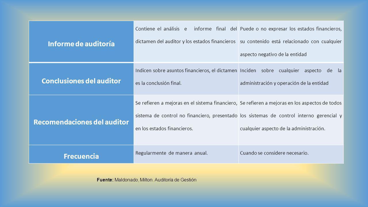 Informe de auditoría Contiene el análisis e informe final del dictamen del auditor y los estados financieros Puede o no expresar los estados financier