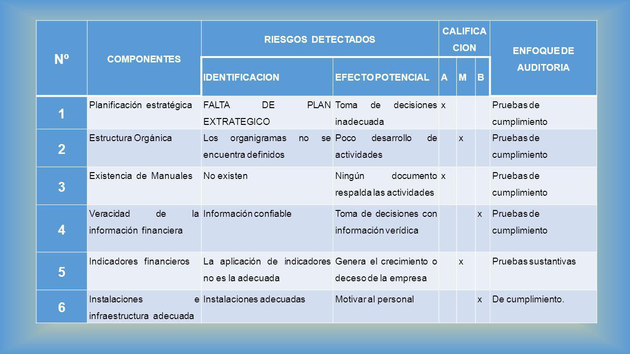 Nº COMPONENTES RIESGOS DETECTADOS CALIFICA CION ENFOQUE DE AUDITORIA IDENTIFICACIONEFECTO POTENCIALAMB 1 Planificación estratégica FALTA DE PLAN EXTRA