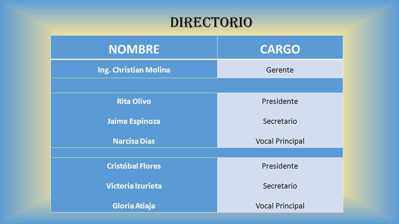 NOMBRECARGO Ing. Christian MolinaGerente Rita Olivo Jaime Espinoza Narcisa Días Presidente Secretario Vocal Principal Cristóbal Flores Victoria Izurie