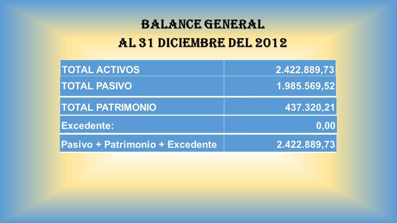 BALANCE GENERAL AL 31 DICIEMBRE DEL 2012 TOTAL ACTIVOS2.422.889,73 TOTAL PASIVO1.985.569,52 TOTAL PATRIMONIO437.320,21 Excedente:0,00 Pasivo + Patrimo