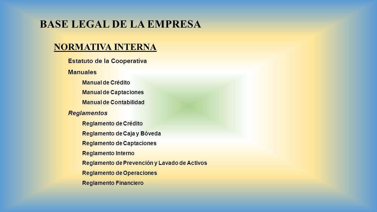 BASE LEGAL DE LA EMPRESA NORMATIVA INTERNA Estatuto de la Cooperativa Manuales Manual de Crédito Manual de Captaciones Manual de Contabilidad Reglamen