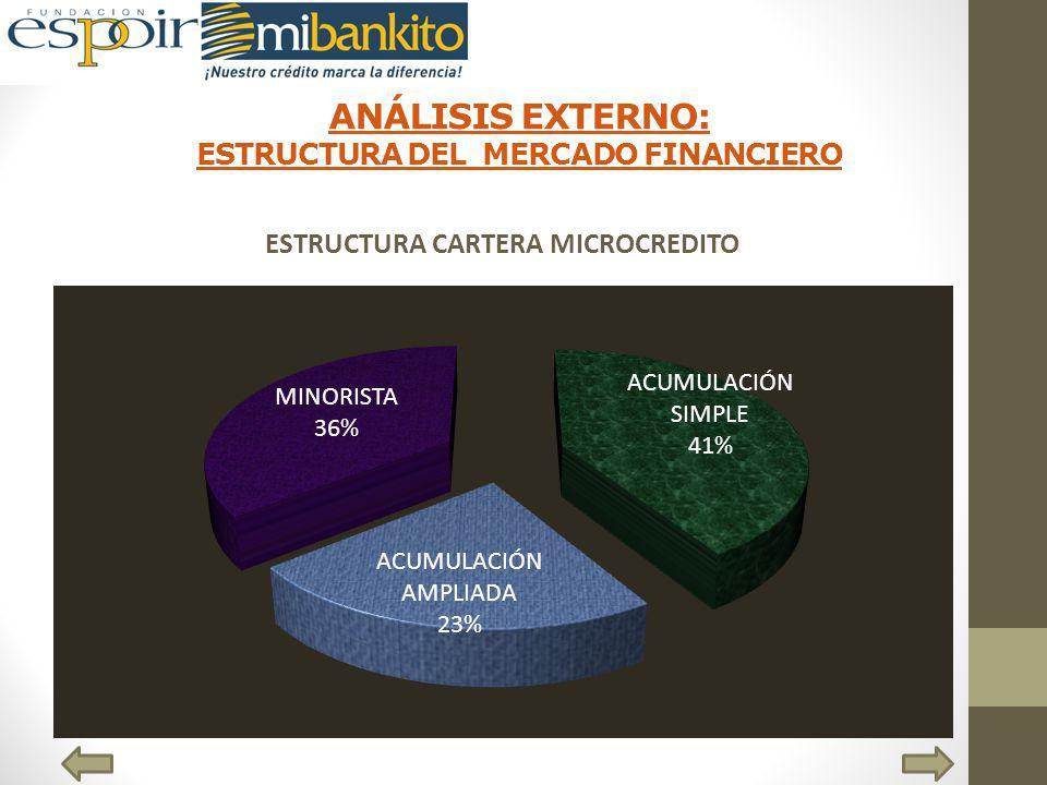 ANÁLISIS EXTERNO: ESTRUCTURA DEL MERCADO FINANCIERO ESTRUCTURA CARTERA MICROCREDITO