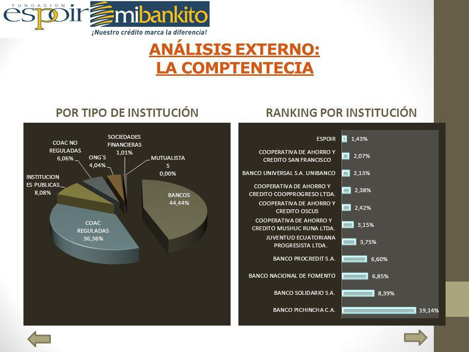 ANÁLISIS EXTERNO: LA COMPTENTECIA POR TIPO DE INSTITUCIÓNRANKING POR INSTITUCIÓN