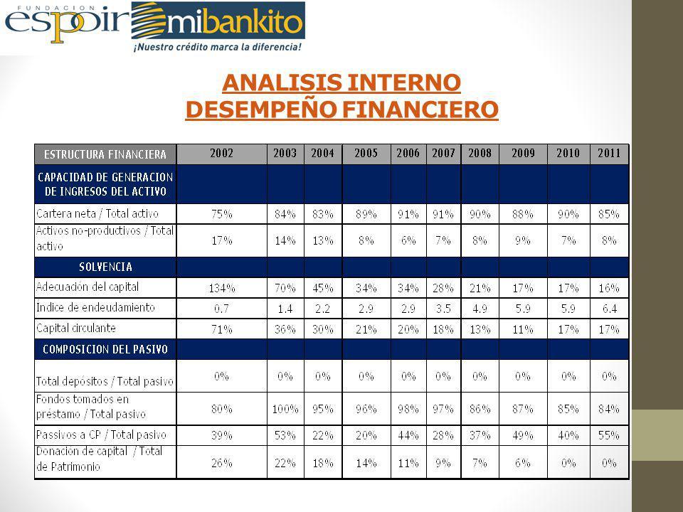 ANALISIS INTERNO DESEMPEÑO FINANCIERO