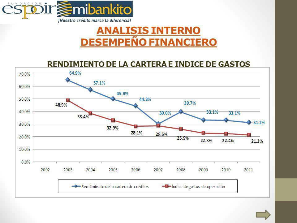 ANALISIS INTERNO DESEMPEÑO FINANCIERO ANALISIS INTERNO DESEMPEÑO FINANCIERO RENDIMIENTO DE LA CARTERA E INDICE DE GASTOS