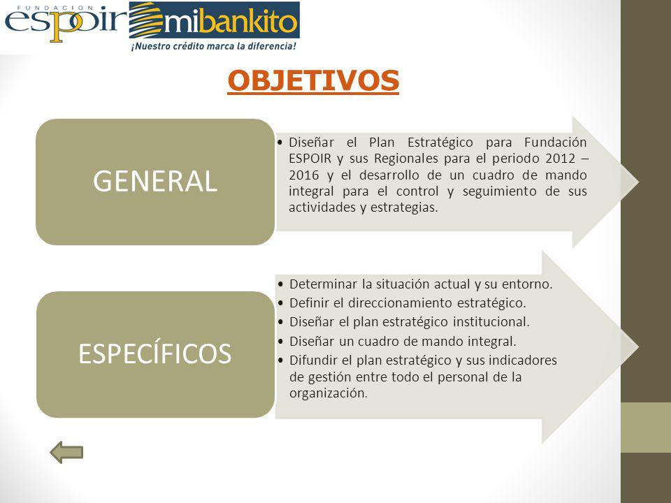 OBJETIVOS Diseñar el Plan Estratégico para Fundación ESPOIR y sus Regionales para el periodo 2012 – 2016 y el desarrollo de un cuadro de mando integral para el control y seguimiento de sus actividades y estrategias.