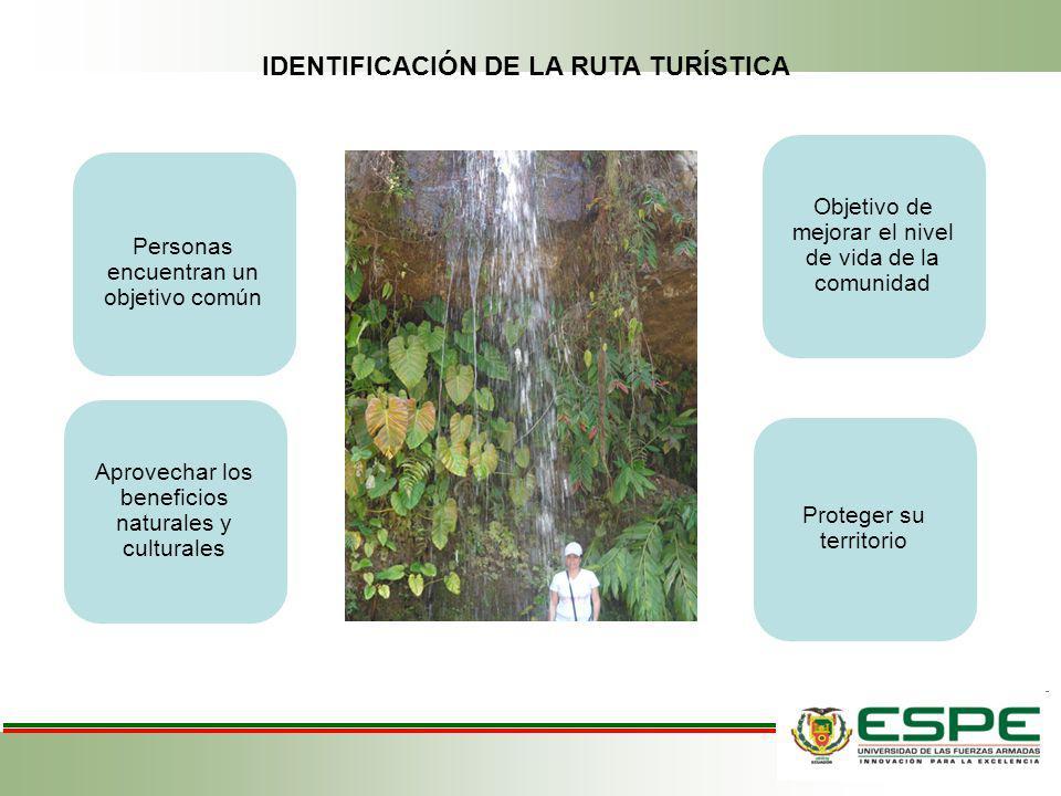 Personas encuentran un objetivo común Objetivo de mejorar el nivel de vida de la comunidad Aprovechar los beneficios naturales y culturales Proteger s