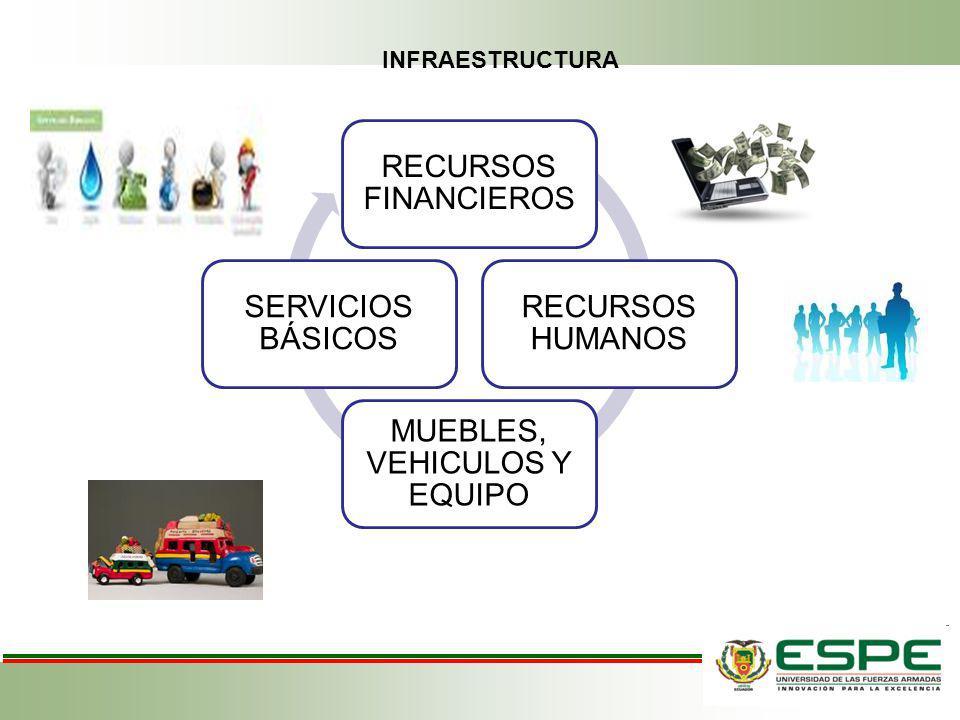 RECURSOS FINANCIEROS RECURSOS HUMANOS MUEBLES, VEHICULOS Y EQUIPO SERVICIOS BÁSICOS INFRAESTRUCTURA