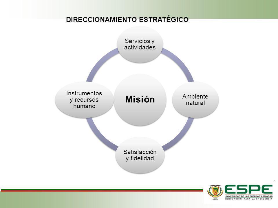 Misión Servicios y actividades Ambiente natural Satisfacción y fidelidad Instrumentos y recursos humano DIRECCIONAMIENTO ESTRATÉGICO