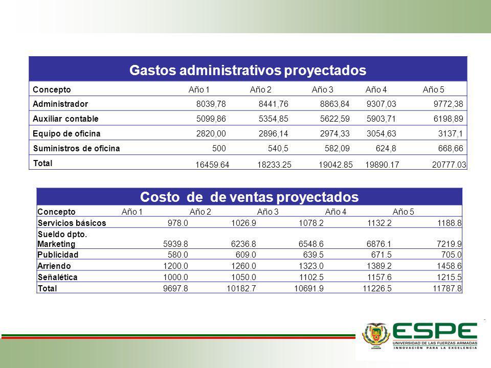 Gastos administrativos proyectados ConceptoAño 1Año 2Año 3Año 4Año 5 Administrador8039,788441,768863,849307,039772,38 Auxiliar contable5099,865354,855
