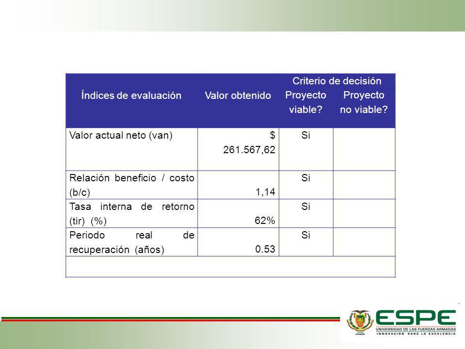 Índices de evaluaciónValor obtenido Criterio de decisión Proyecto viable? Proyecto no viable? Valor actual neto (van) $ 261.567,62 Si Relación benefic