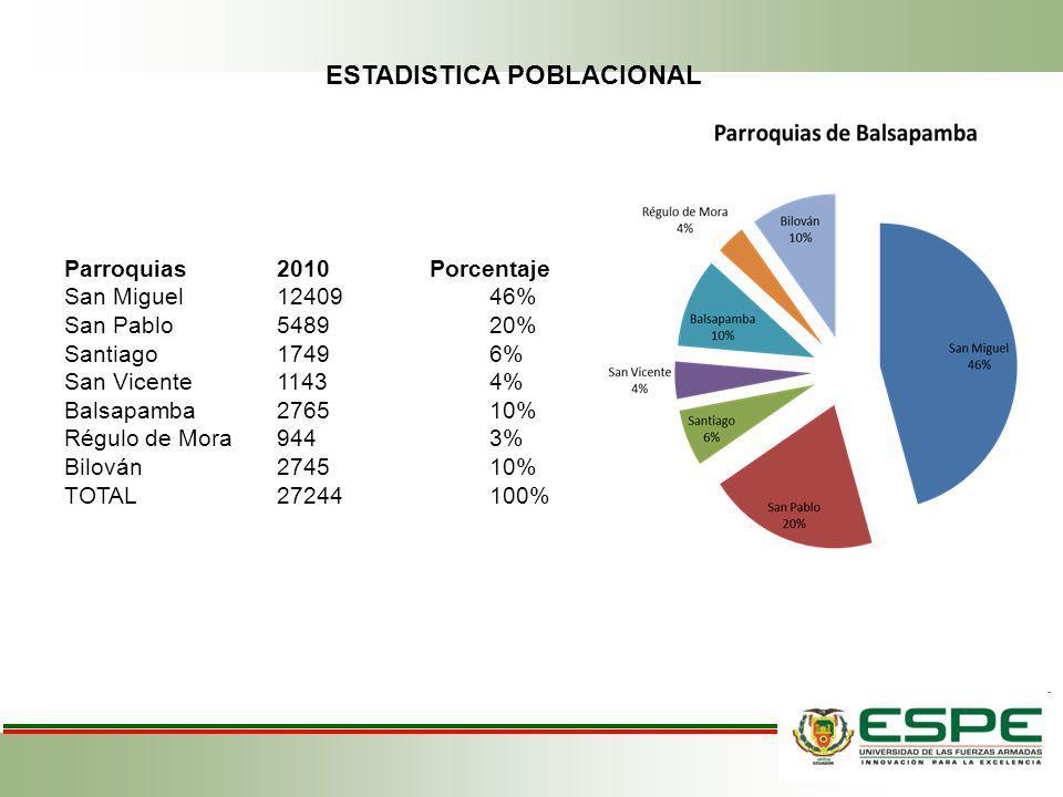 ESTADISTICA POBLACIONAL Parroquias2010 Porcentaje San Miguel1240946% San Pablo548920% Santiago17496% San Vicente11434% Balsapamba276510% Régulo de Mor