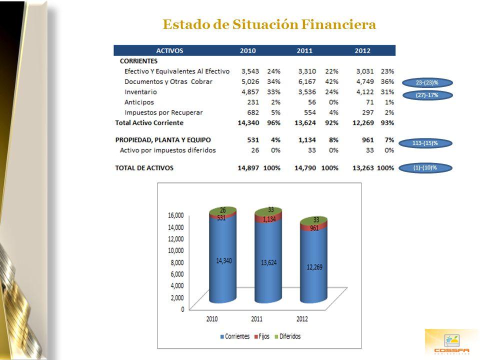 Estado de Situación Financiera (27)-17% 113-(15)% 23-(23)% (1)-(10)%