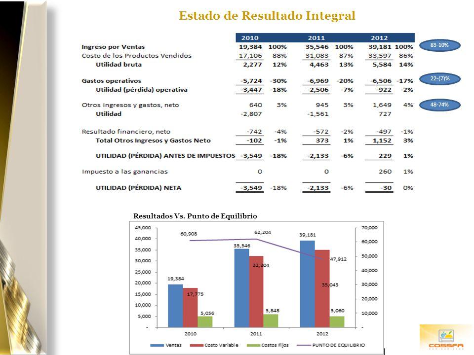 Estado de Resultado Integral Resultados Vs. Punto de Equilibrio 83-10% 22-(7)% 48-74%