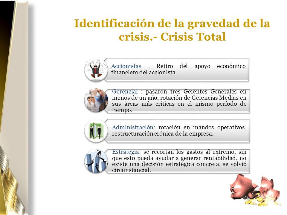 Identificación de la gravedad de la crisis.- Crisis Total Accionistas. Retiro del apoyo económico financiero del accionista Gerencial : pasaron tres G